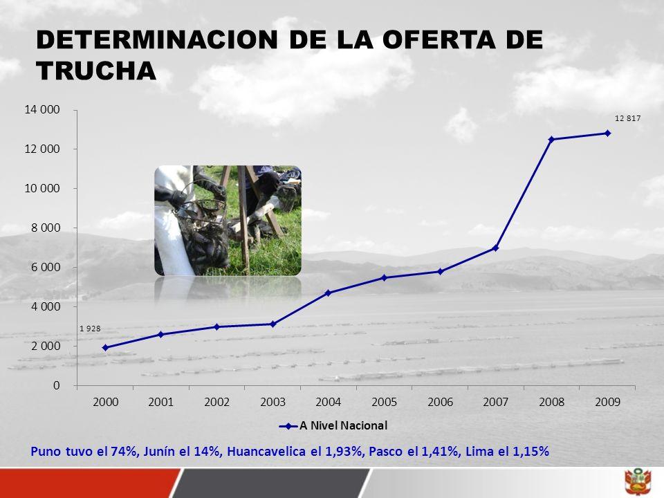 DETERMINACION DE LA OFERTA DE TRUCHA