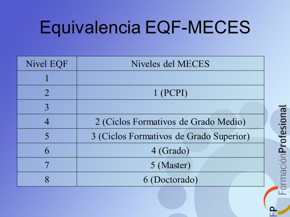 Equivalencia EQF-MECES