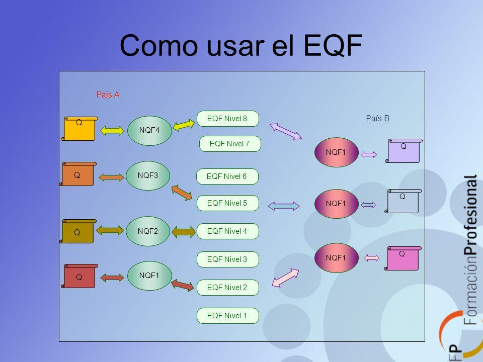 Como usar el EQF País A País B Q EQF Nivel 8 NQF4 EQF Nivel 7 NQF3