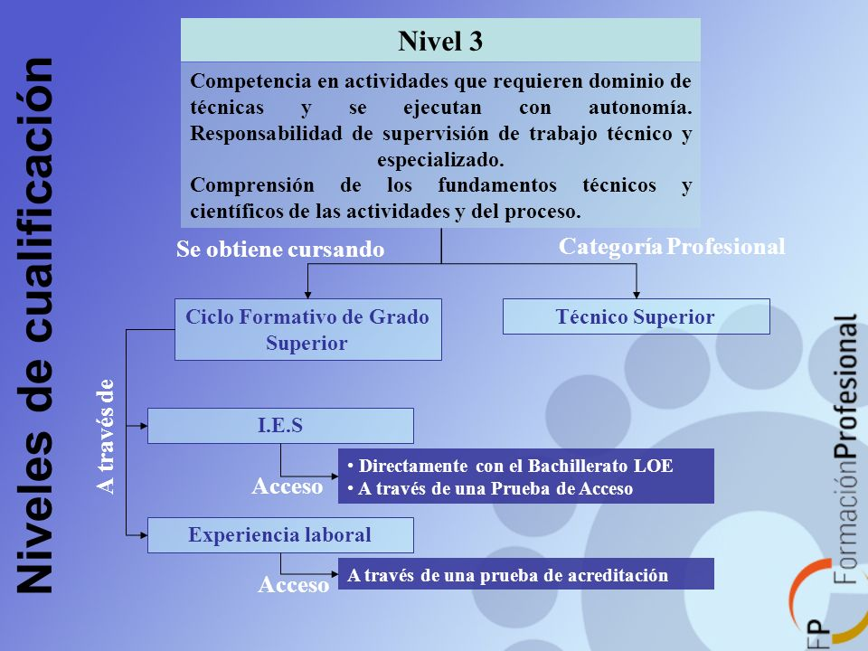 Niveles de cualificación Ciclo Formativo de Grado Superior