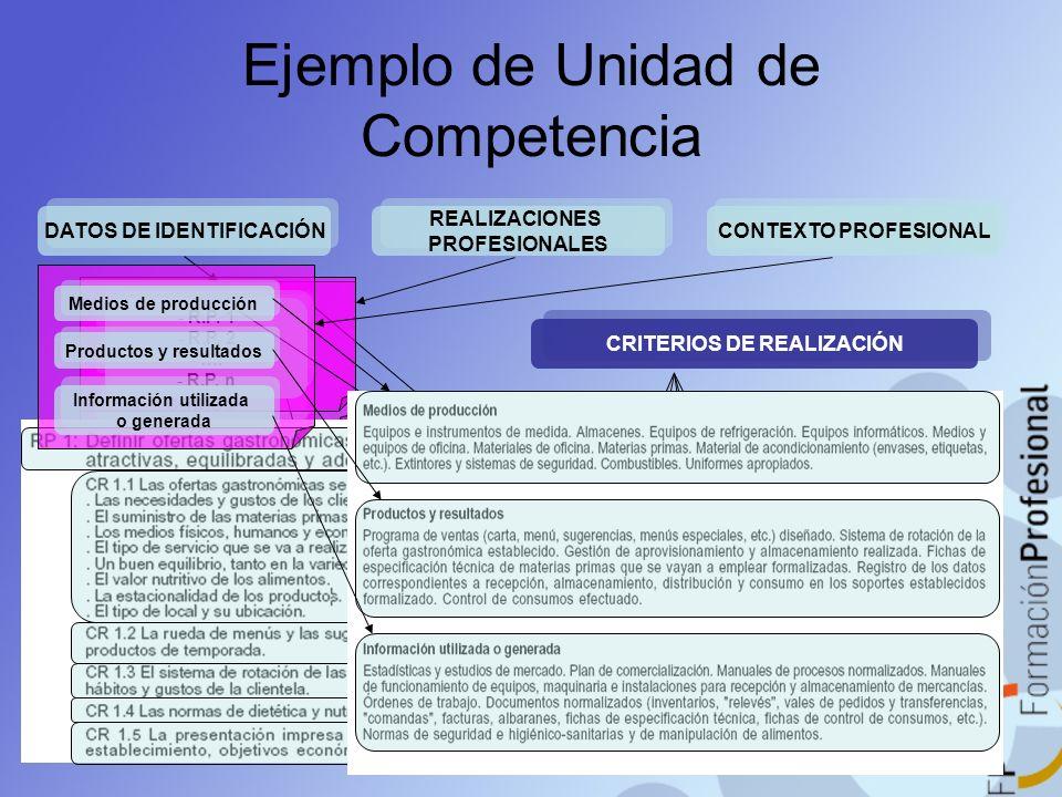 Ejemplo de Unidad de Competencia