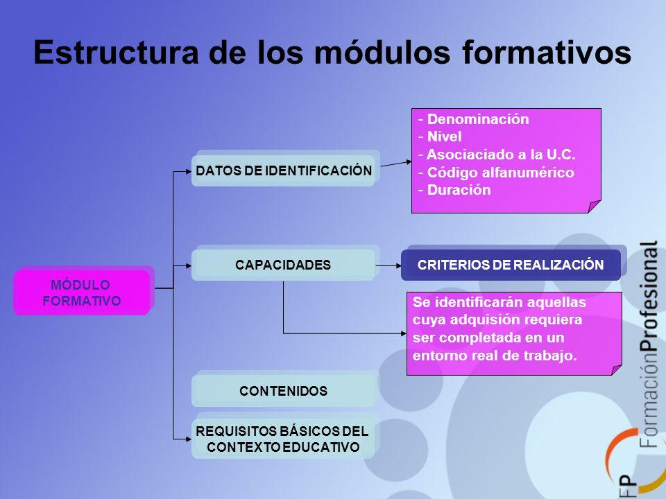Estructura de los módulos formativos