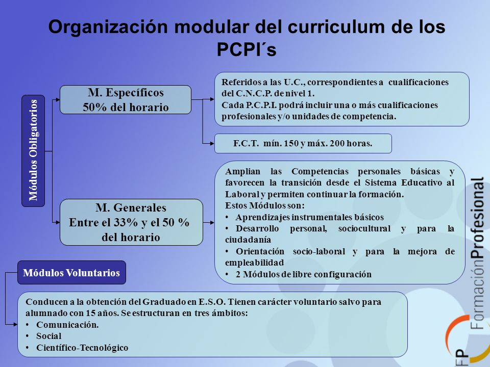 Organización modular del curriculum de los PCPI´s