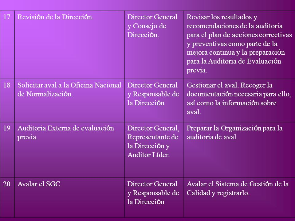 17 Revisión de la Dirección. Director General y Consejo de Dirección.