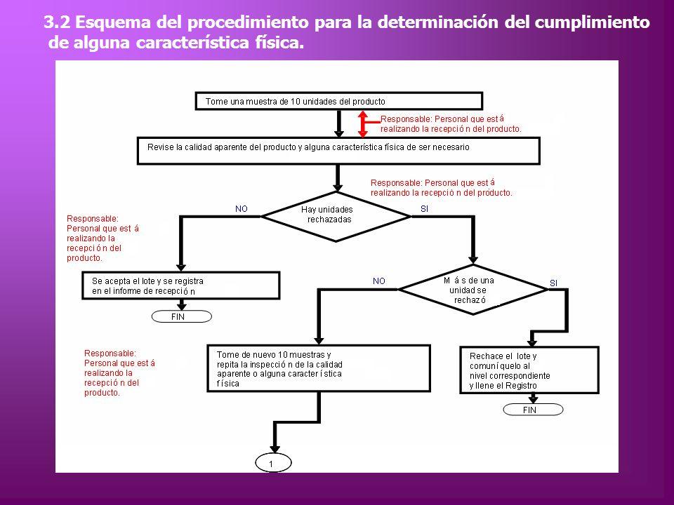 3.2 Esquema del procedimiento para la determinación del cumplimiento