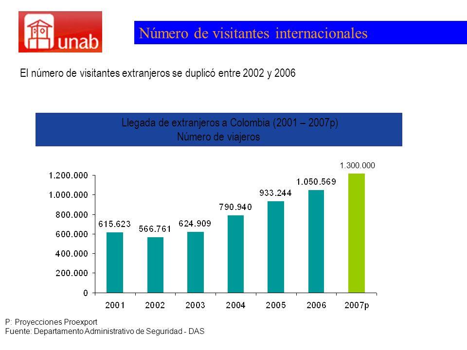 El número de visitantes extranjeros se duplicó entre 2002 y 2006