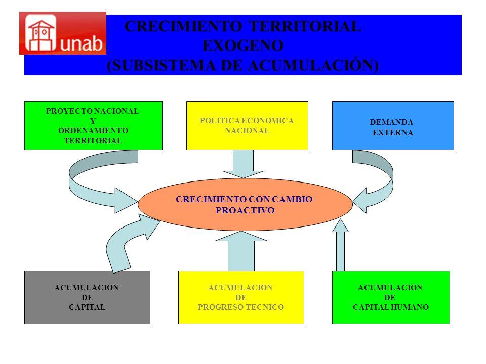 CRECIMIENTO TERRITORIAL EXOGENO (SUBSISTEMA DE ACUMULACIÓN)