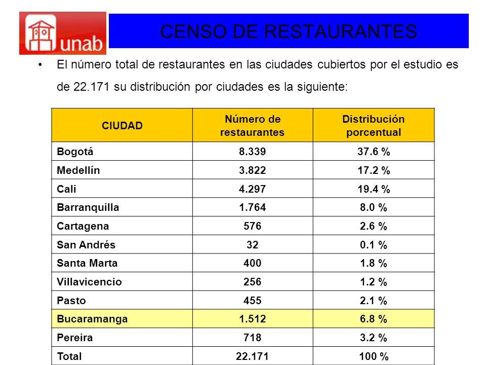 Número de restaurantes Distribución porcentual