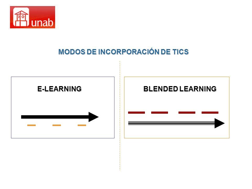 MODOS DE INCORPORACIÓN DE TICS