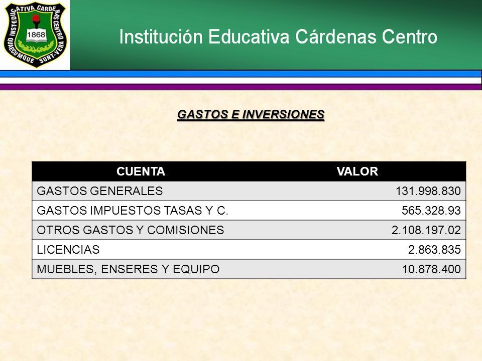 GASTOS E INVERSIONES CUENTA. VALOR. GASTOS GENERALES. 131.998.830. GASTOS IMPUESTOS TASAS Y C. 565.328.93.