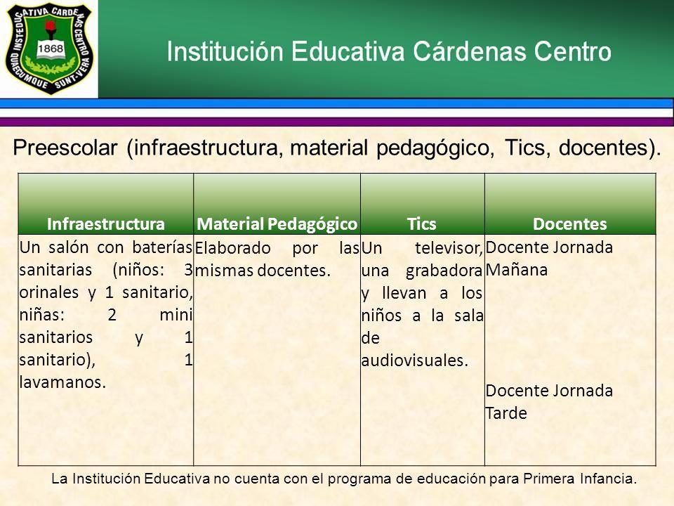 Preescolar (infraestructura, material pedagógico, Tics, docentes).