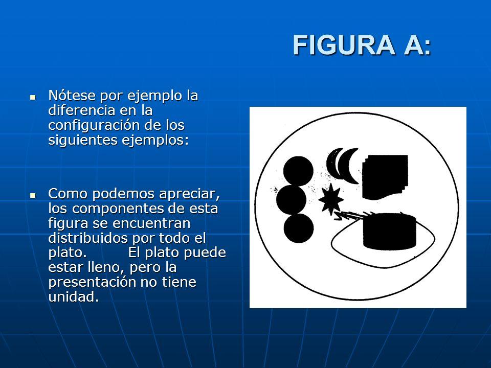 FIGURA A: Nótese por ejemplo la diferencia en la configuración de los siguientes ejemplos: