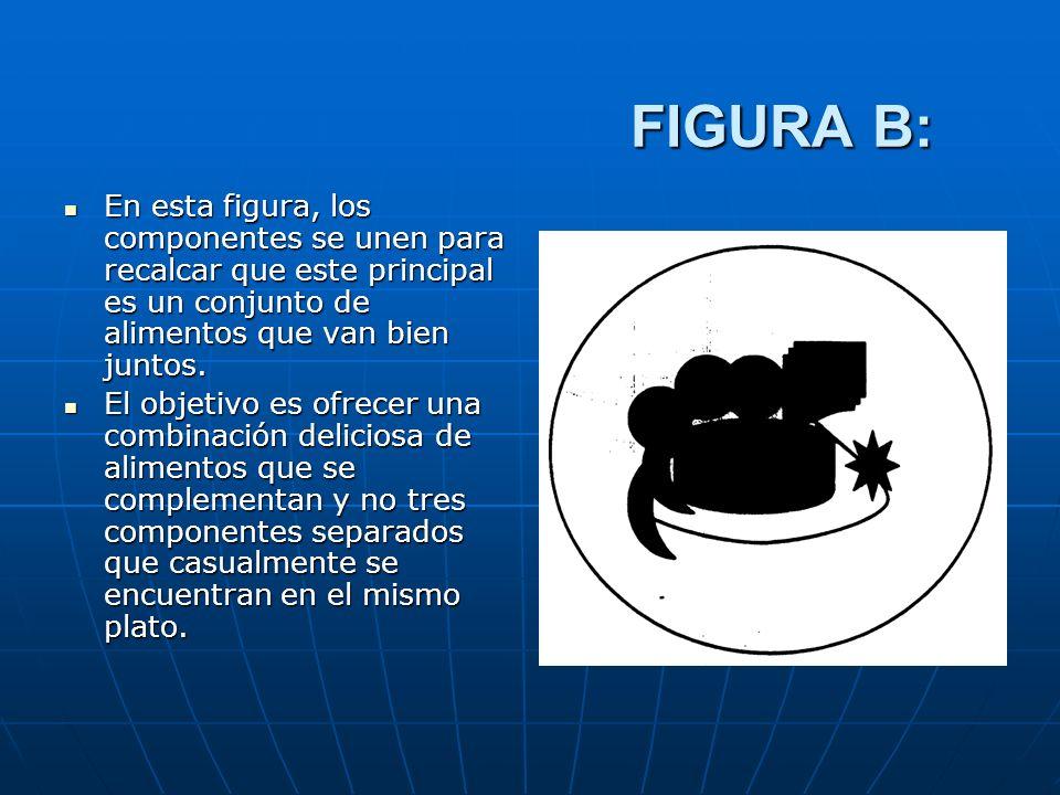 FIGURA B: En esta figura, los componentes se unen para recalcar que este principal es un conjunto de alimentos que van bien juntos.