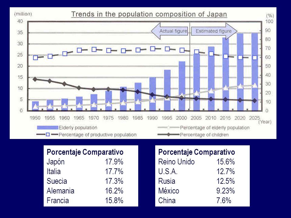 Porcentaje Comparativo