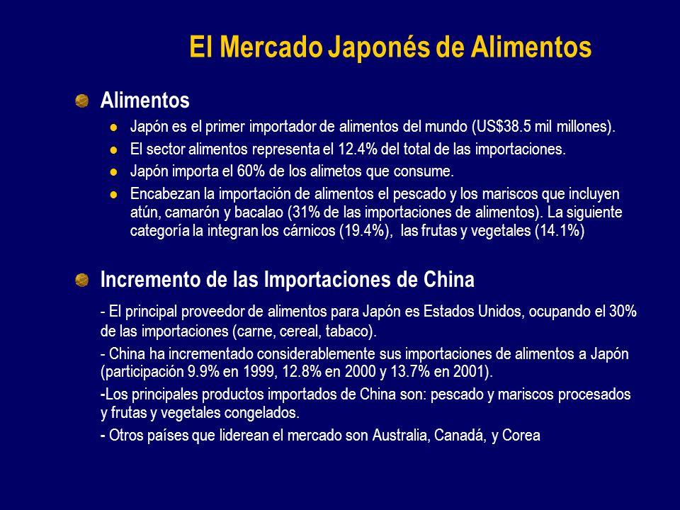 El Mercado Japonés de Alimentos