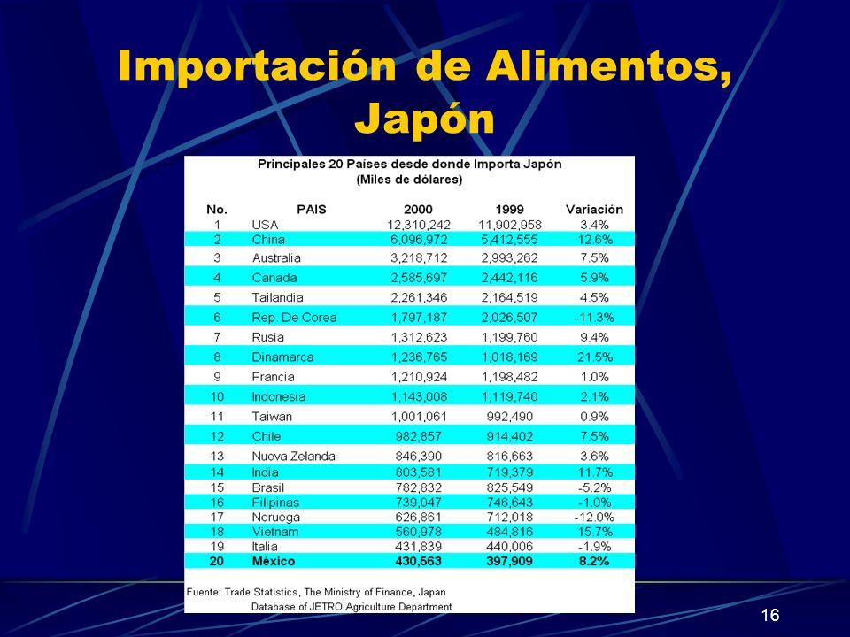 Importación de Alimentos, Japón