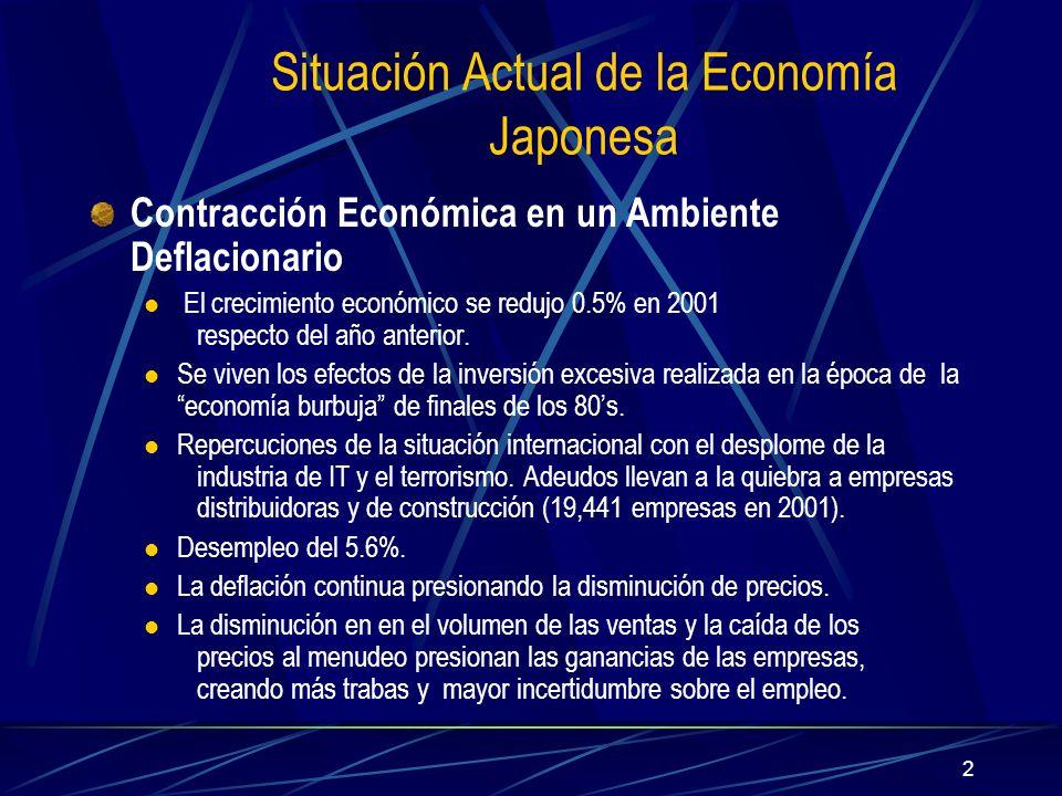 Situación Actual de la Economía Japonesa