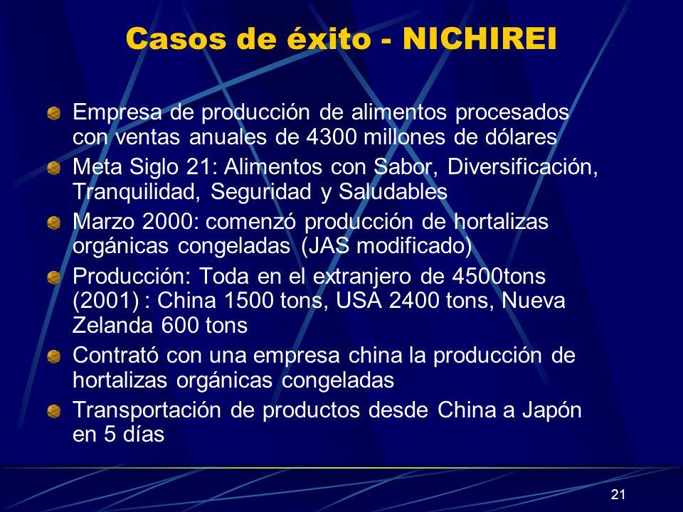 Casos de éxito - NICHIREI