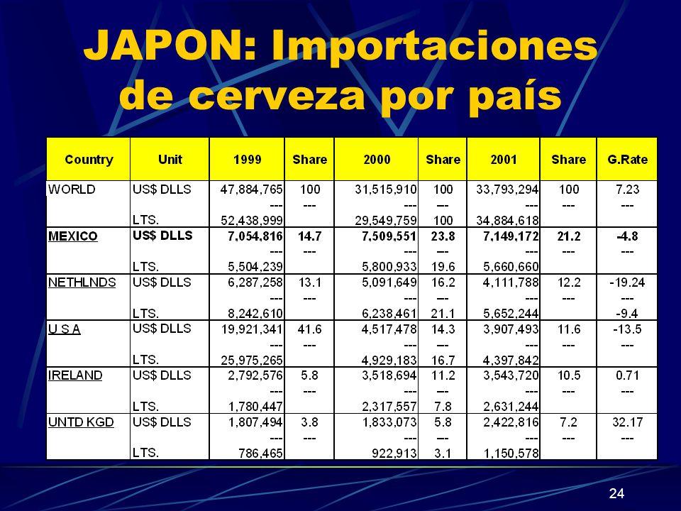 JAPON: Importaciones de cerveza por país