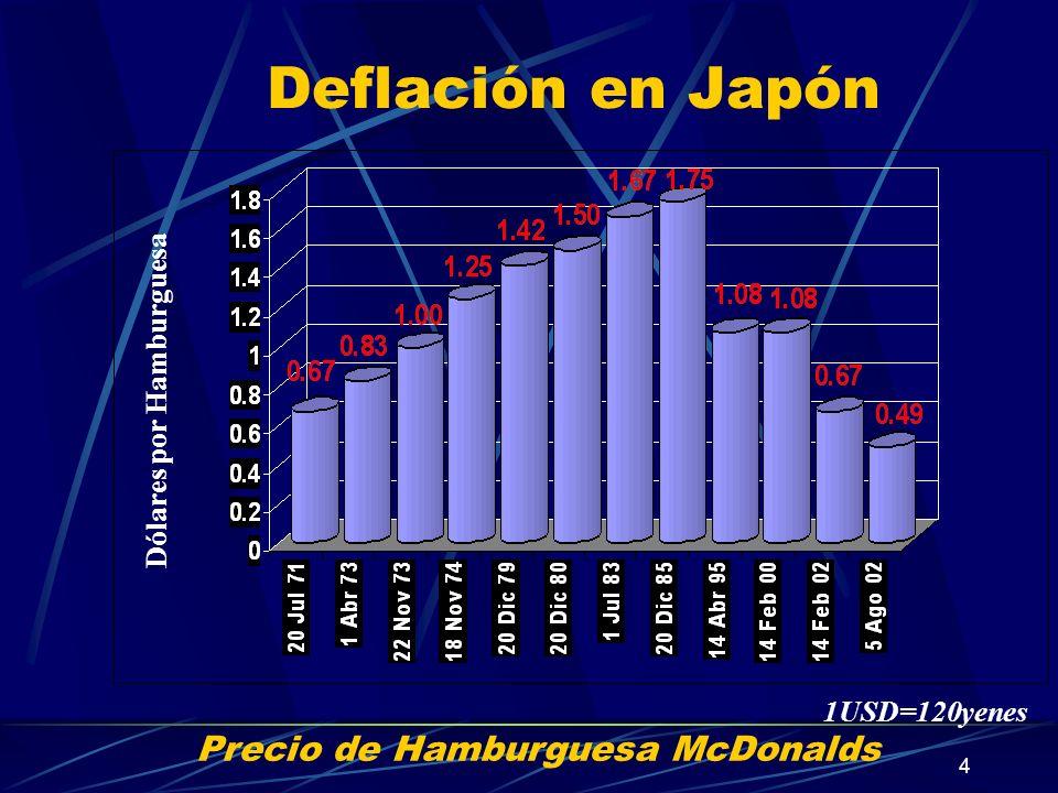 Dólares por Hamburguesa