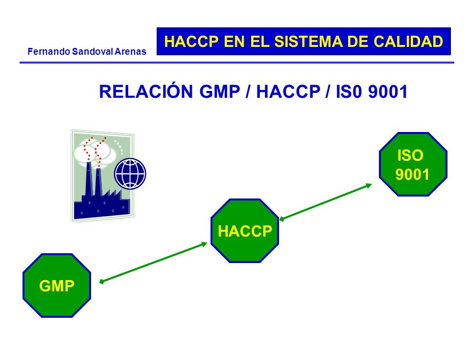 RELACIÓN GMP / HACCP / IS0 9001