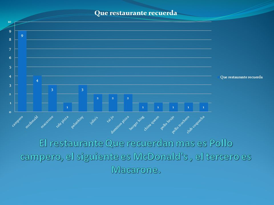 El restaurante Que recuerdan mas es Pollo campero, el siguiente es McDonald s , el tercero es Macarone.