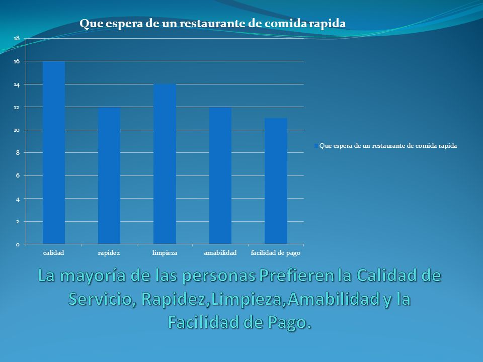 La mayoría de las personas Prefieren la Calidad de Servicio, Rapidez,Limpieza,Amabilidad y la Facilidad de Pago.