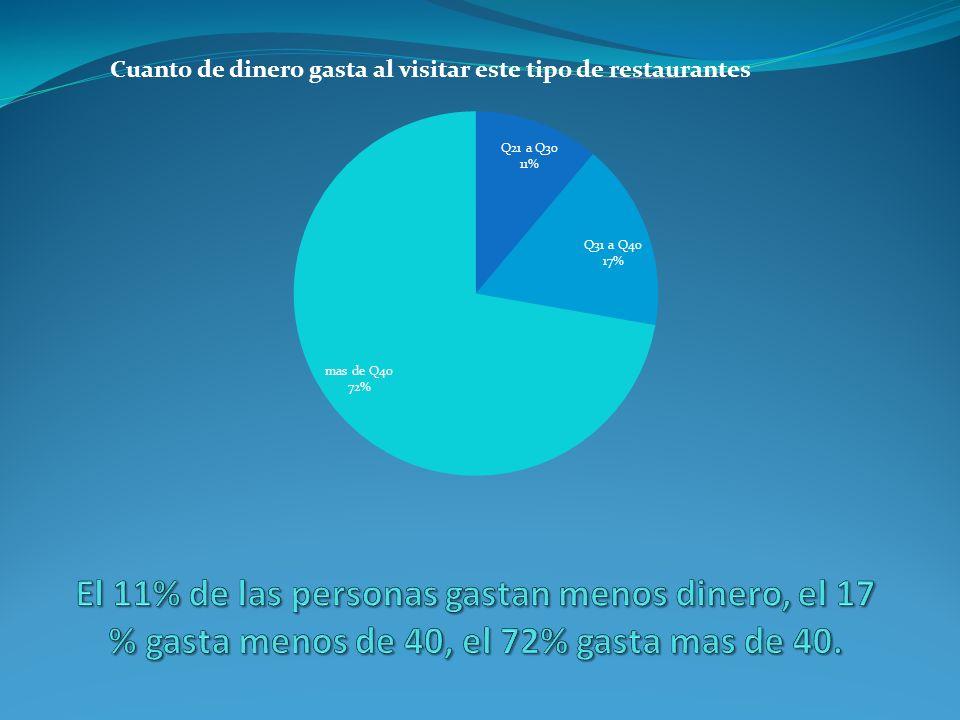 El 11% de las personas gastan menos dinero, el 17 % gasta menos de 40, el 72% gasta mas de 40.