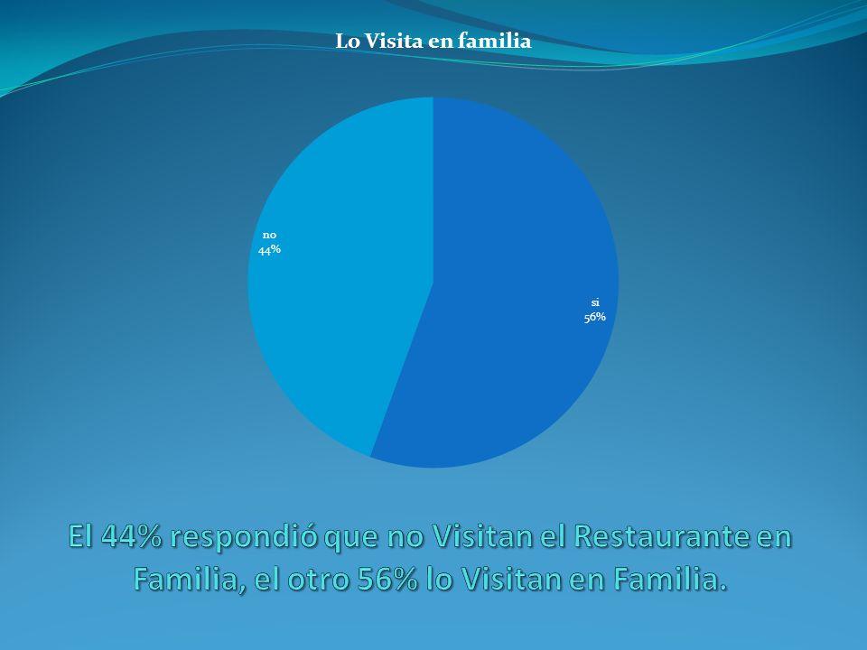 El 44% respondió que no Visitan el Restaurante en Familia, el otro 56% lo Visitan en Familia.