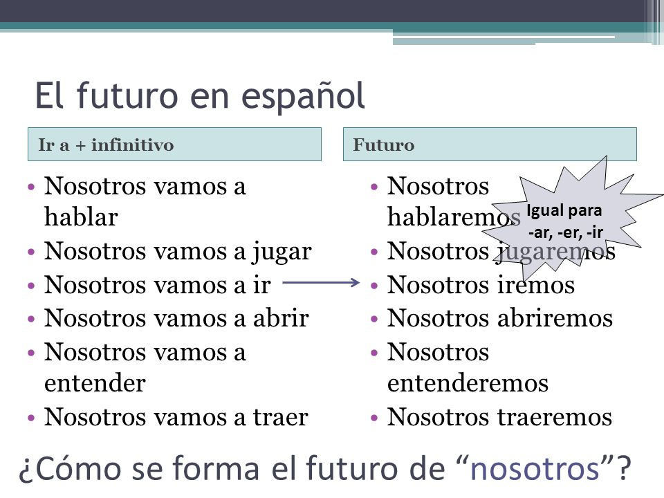 ¿Cómo se forma el futuro de nosotros