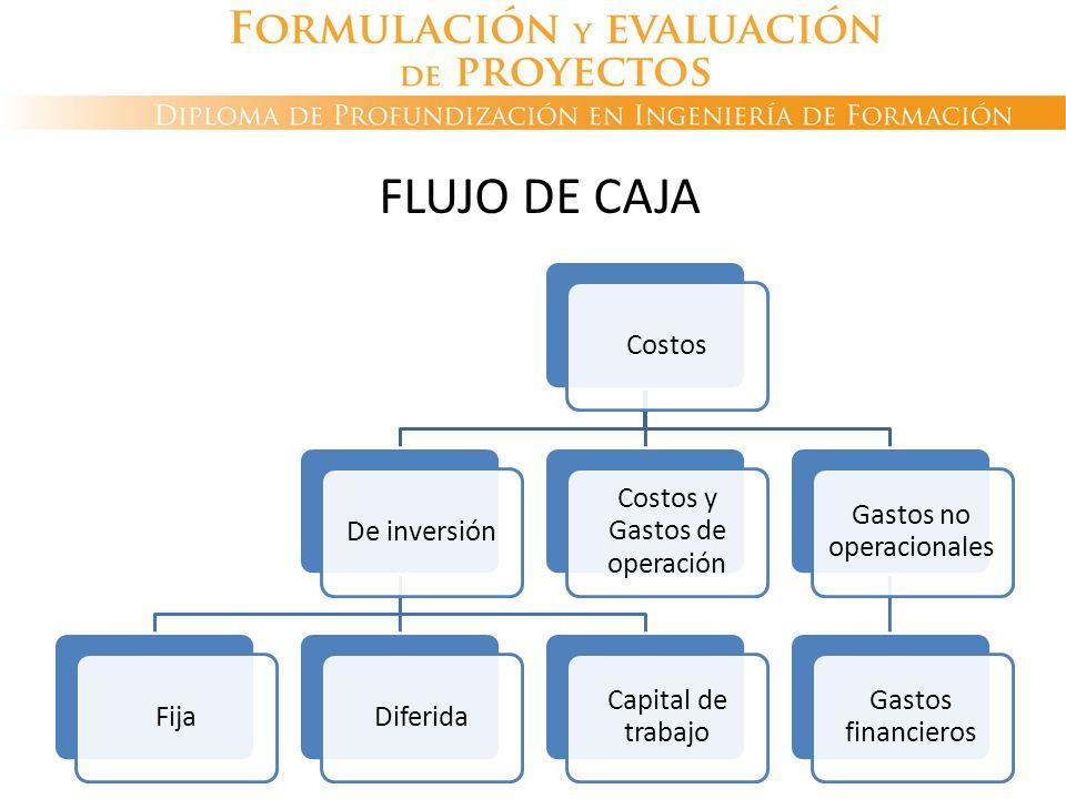 FLUJO DE CAJA Costos De inversión Fija Diferida Capital de trabajo