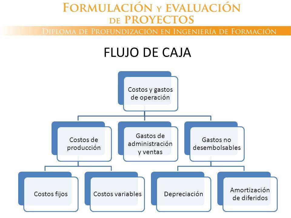 FLUJO DE CAJA Costos y gastos de operación Costos de producción