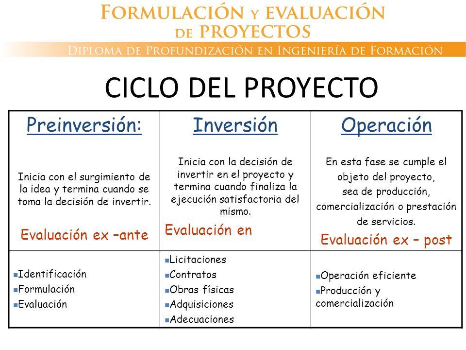 CICLO DEL PROYECTO Preinversión: Inversión Operación Evaluación en