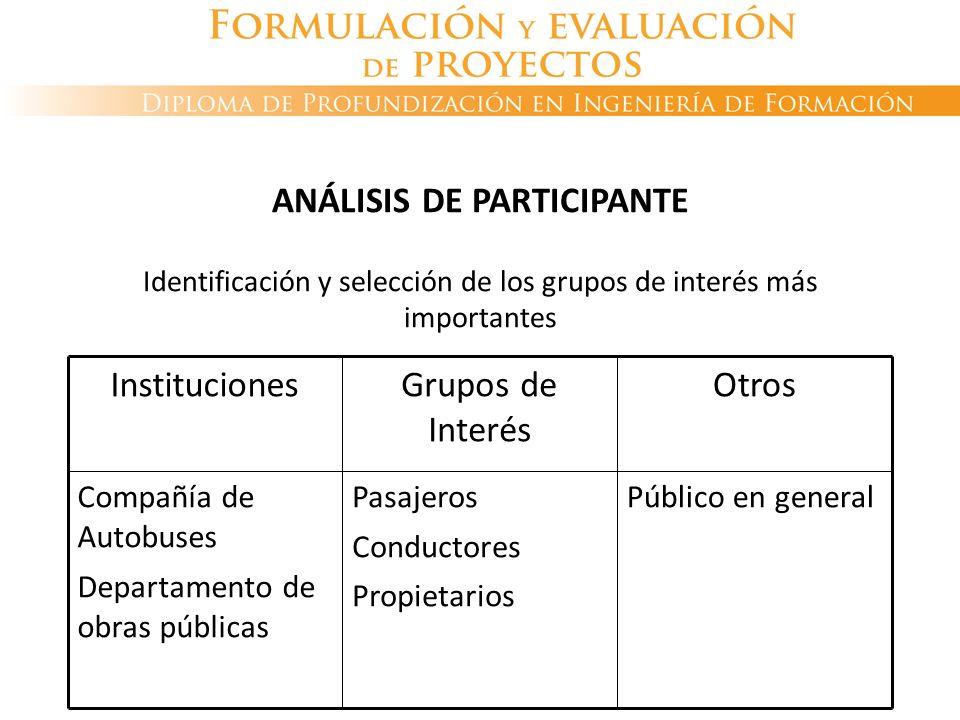 ANÁLISIS DE PARTICIPANTE Identificación y selección de los grupos de interés más importantes