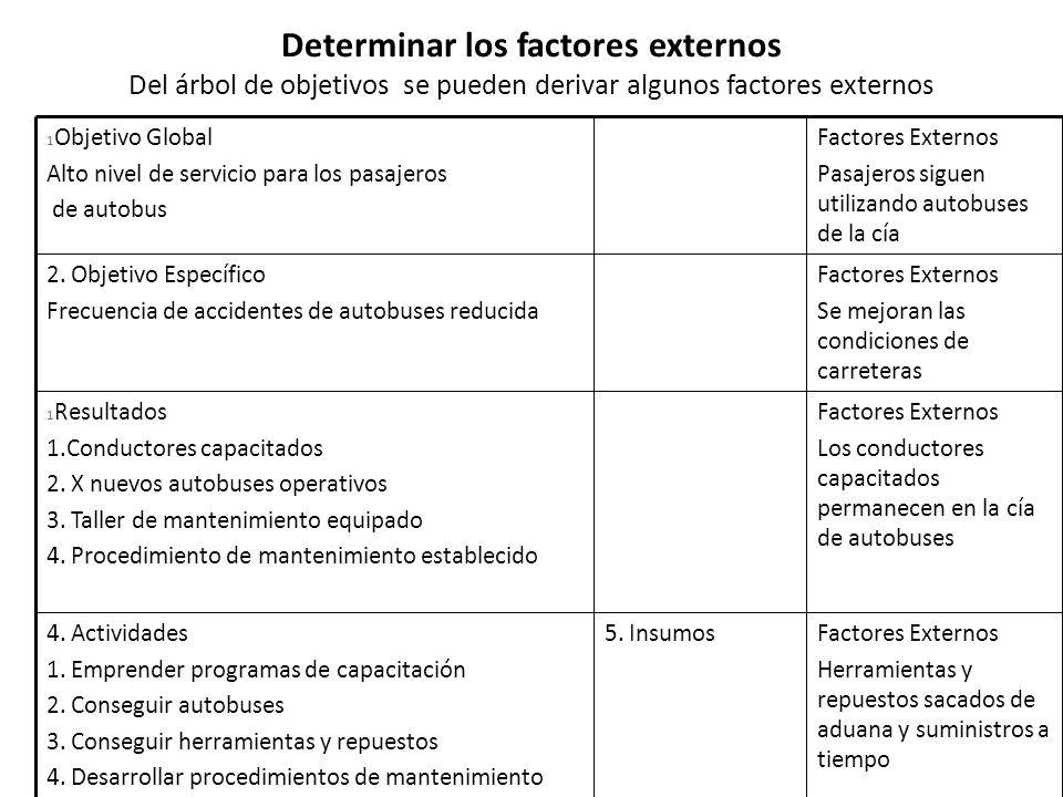 Determinar los factores externos Del árbol de objetivos se pueden derivar algunos factores externos