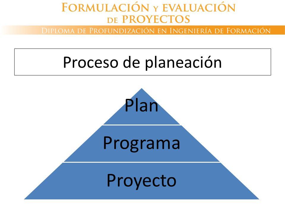 Proceso de planeación Plan Programa Proyecto