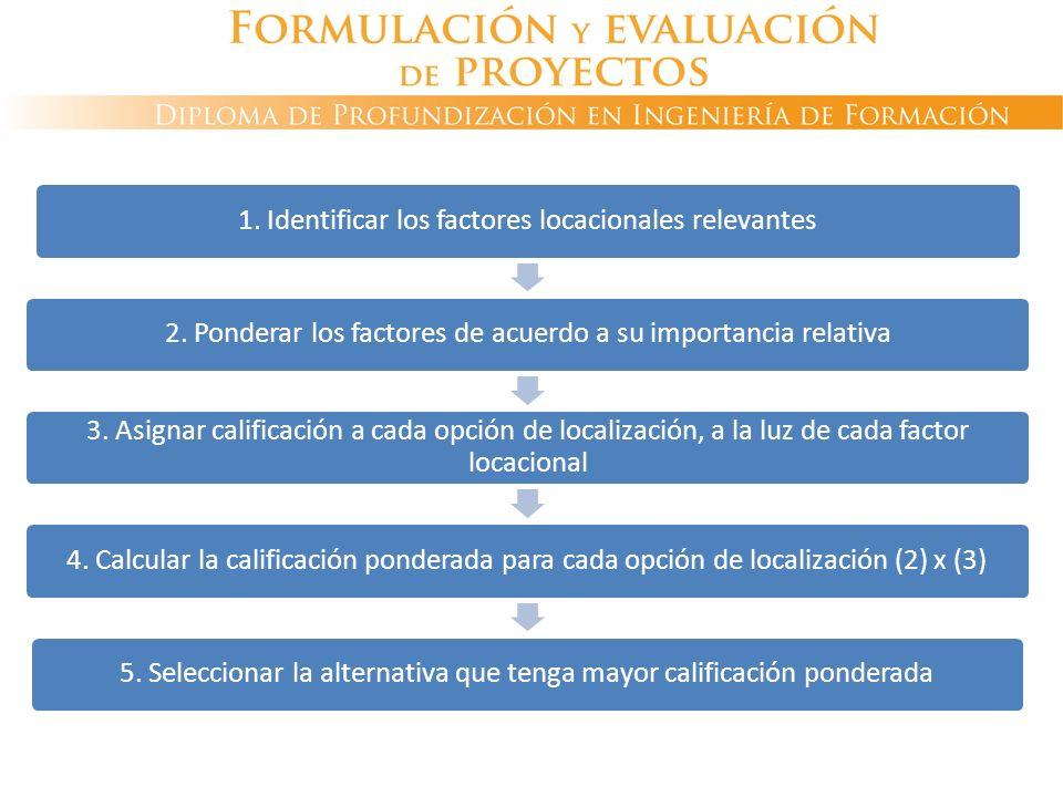 DECISIÓN DE LOCALIZACIÓN Método cualitativo de calificación por puntos