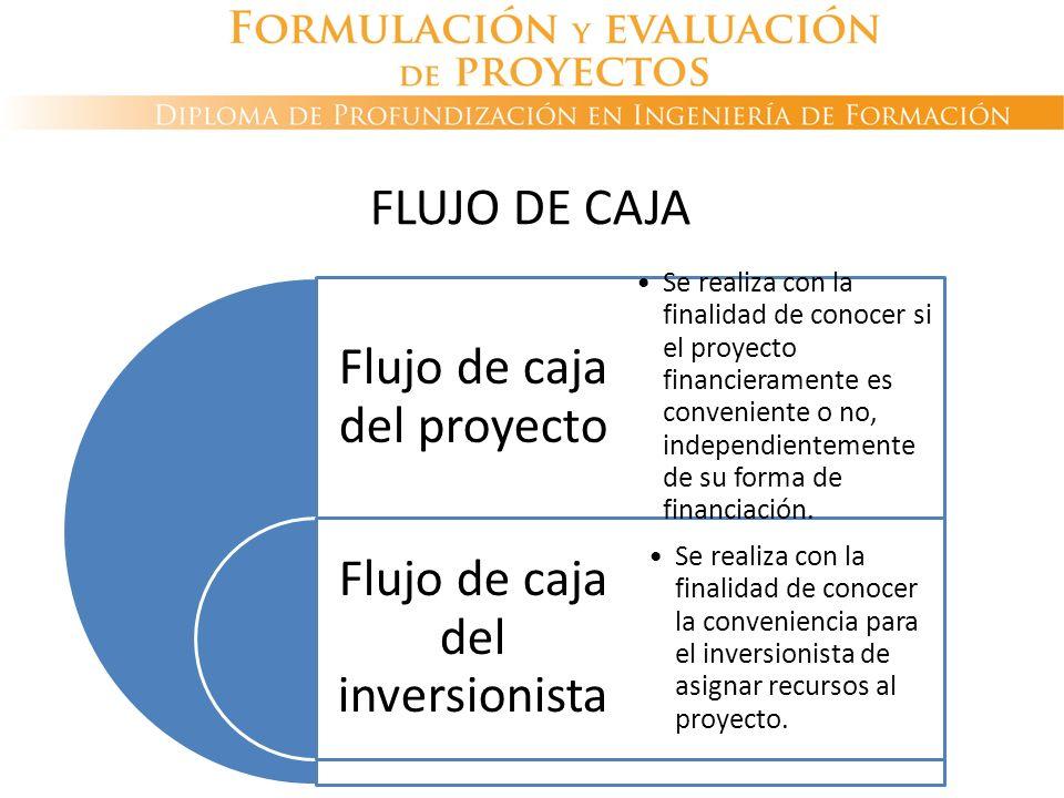 FLUJO DE CAJA Flujo de caja del proyecto.