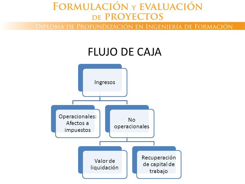 FLUJO DE CAJA Ingresos Operacionales: Afectos a impuestos