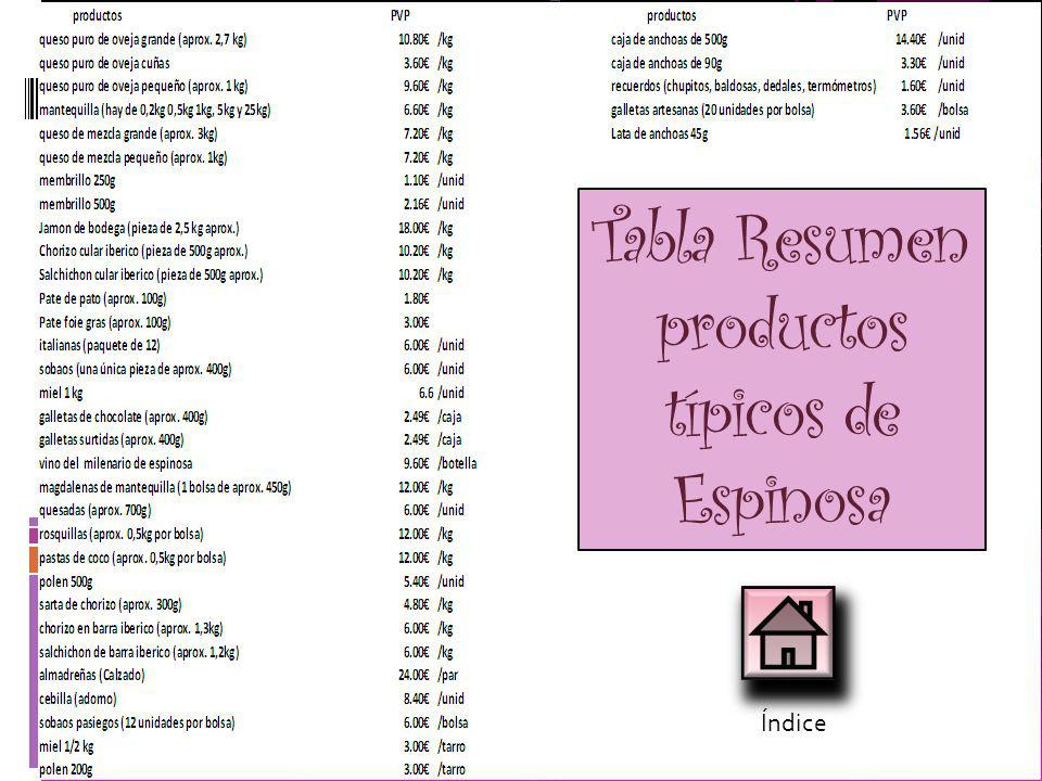 Tabla Resumen productos típicos de Espinosa
