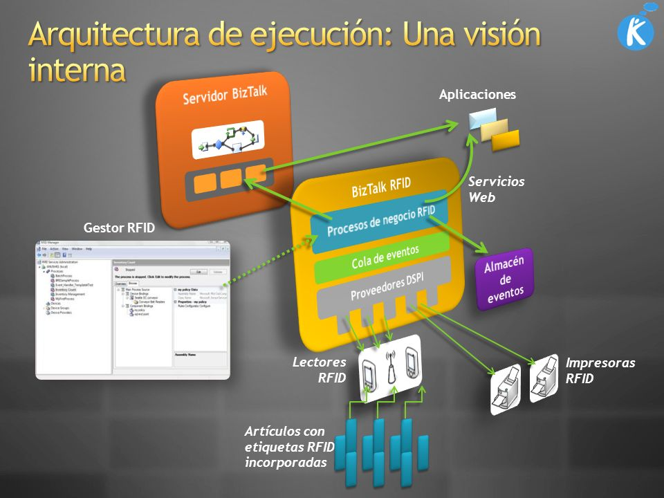 Arquitectura de ejecución: Una visión interna
