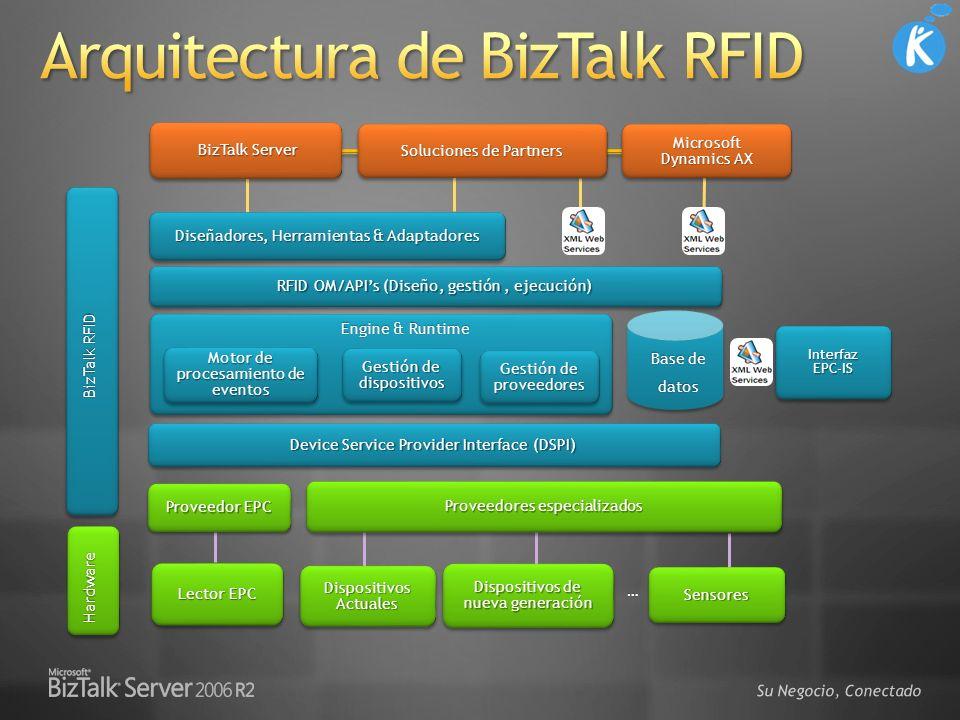 Arquitectura de BizTalk RFID