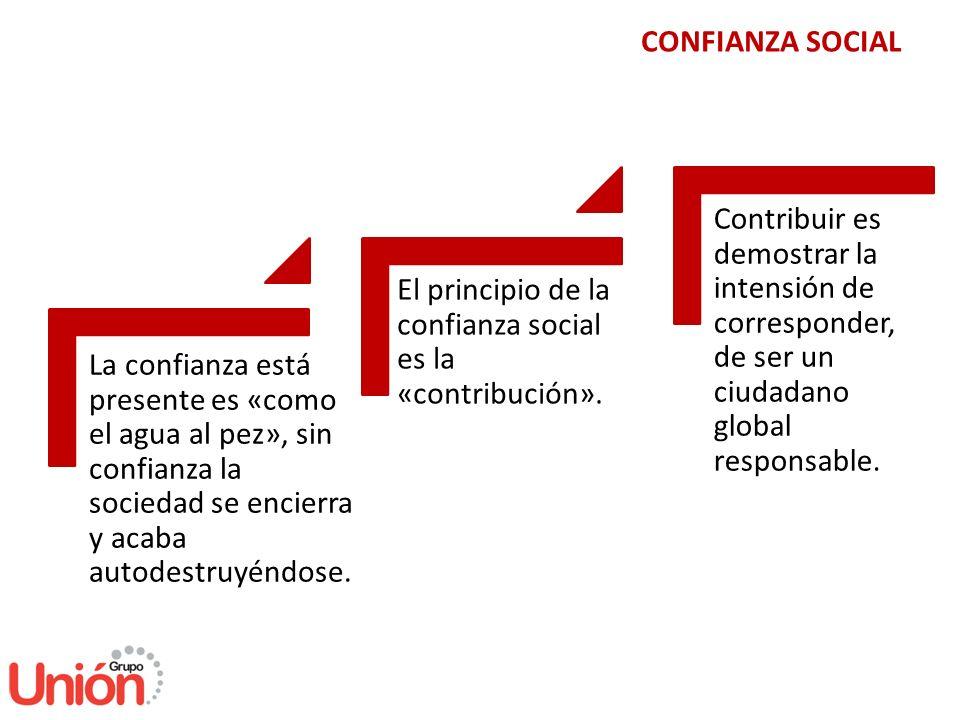CONFIANZA SOCIAL Contribuir es demostrar la intensión de corresponder, de ser un ciudadano global responsable.