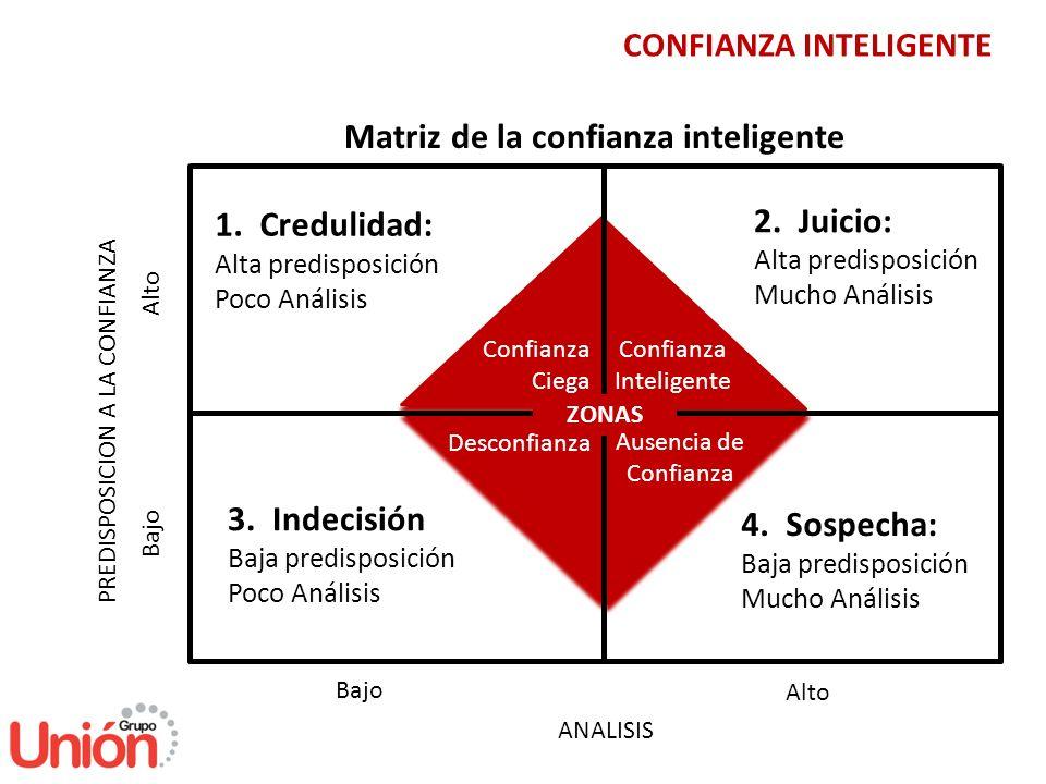 Matriz de la confianza inteligente
