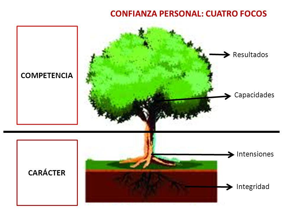 CONFIANZA PERSONAL: CUATRO FOCOS