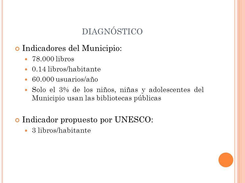 diagnóstico Indicadores del Municipio: Indicador propuesto por UNESCO: