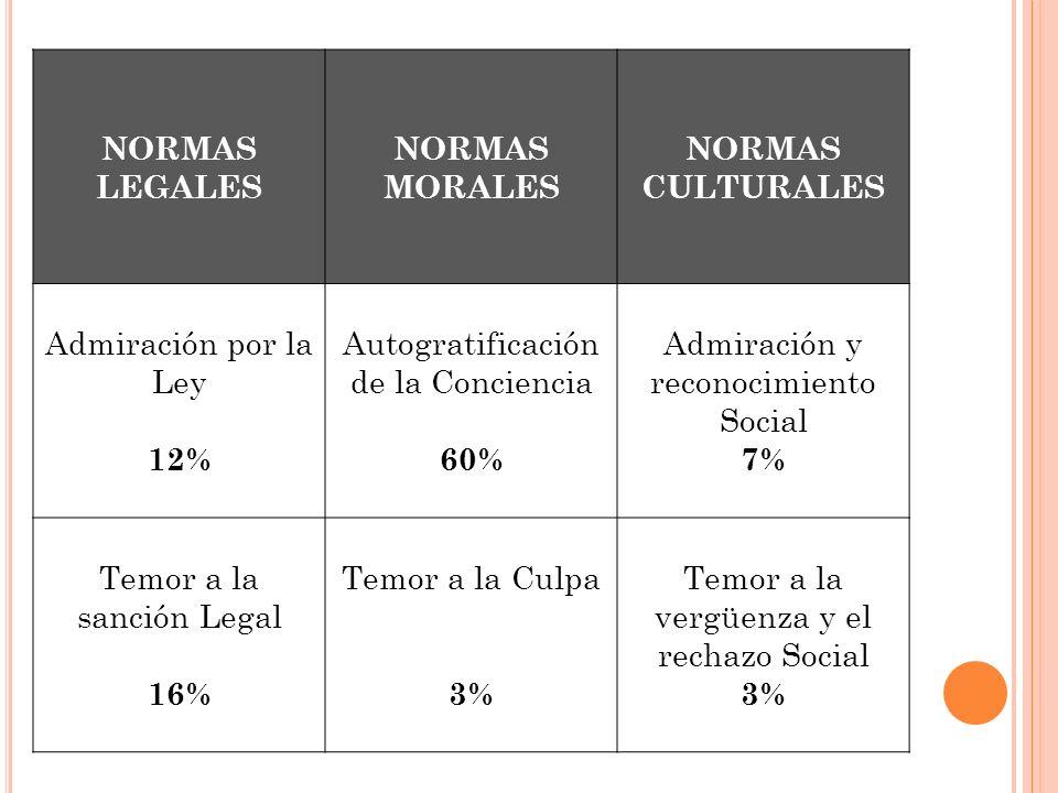 NORMAS LEGALES NORMAS MORALES NORMAS CULTURALES 12% 60% 7% 16% 3%