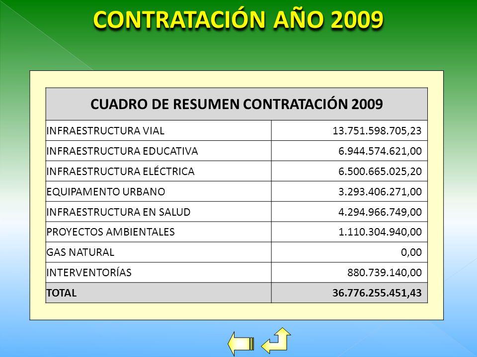 CUADRO DE RESUMEN CONTRATACIÓN 2009