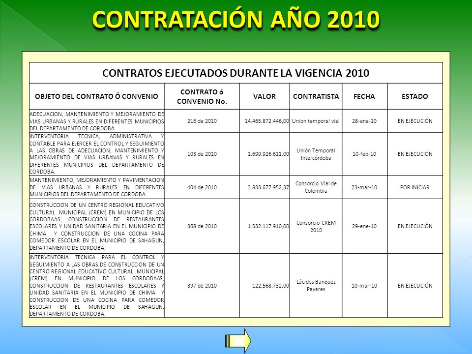 CONTRATACIÓN AÑO 2010 CONTRATOS EJECUTADOS DURANTE LA VIGENCIA 2010