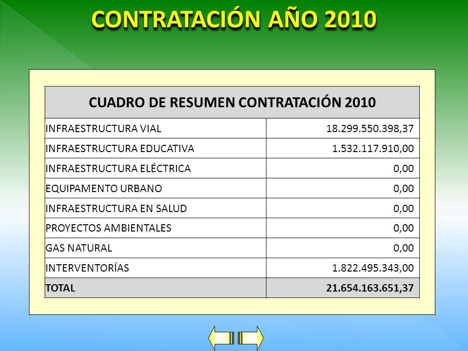 CUADRO DE RESUMEN CONTRATACIÓN 2010
